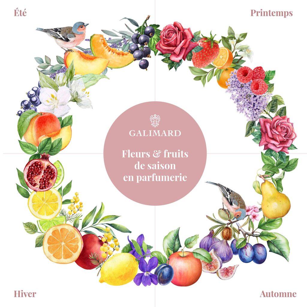 Parfumeur Galimard - fleurs et fruits de saison en parfumerie